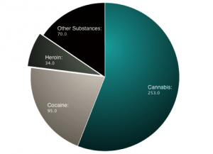 Drug Arrests in 2013
