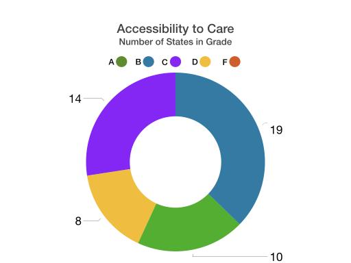 ACR Rheum Report Access
