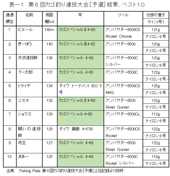表ー1 第6回カゴ釣り遠投大会(予選)結果、ベスト10