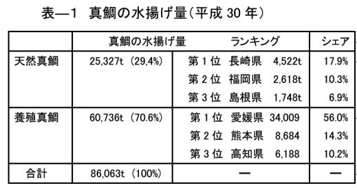 表ー1 真鯛の水揚げ量(平成30年)