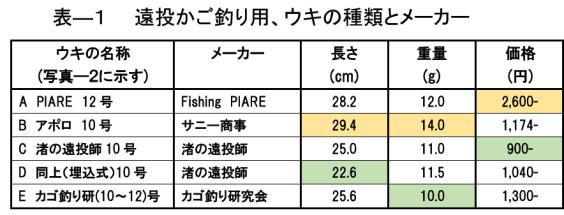5種類のウキの比較表