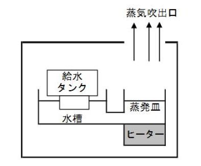 スチーム加湿器蒸発皿タイプ仕組み