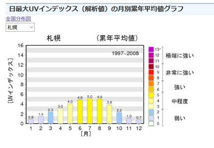 紫外線の月別累年平均値グラフ02