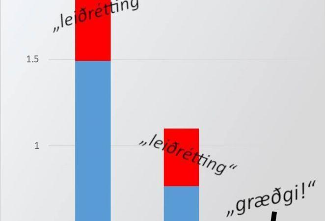 Leiðrétting eða frekja?