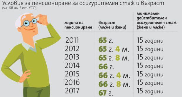 Пълни таблици с новите условия за пенсиониране необходимия трудов стаж до 2037 година и за различните категории труд