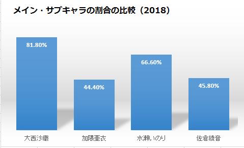 いのりっくまねる大西沙織のメイン・サブキャラの割合比較2018