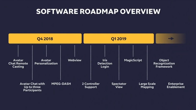 magic leap con roadmap