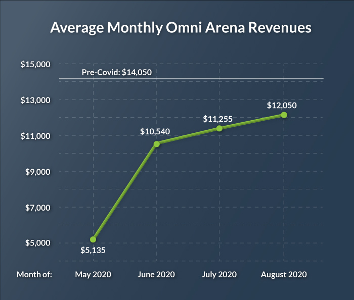 virtuix omni lbvr growth