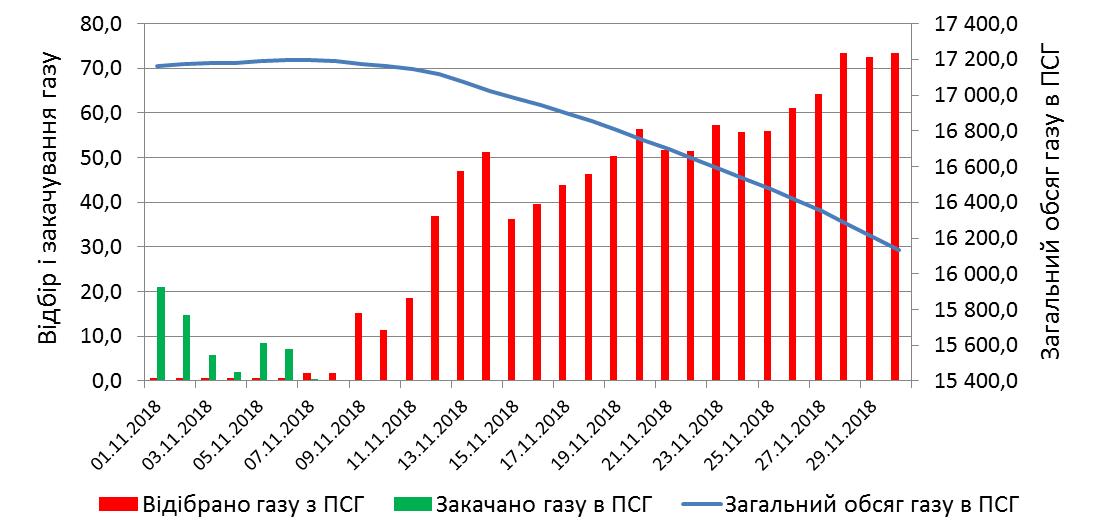 СКАТ-ТРЕЙД, природний газ, Україна, підземне сховище газу, ПСГ