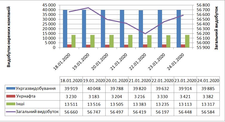 СКАТ-ТРЕЙД, природний газ, Україна, Укргазвидобування, Укрнафта, видобуток