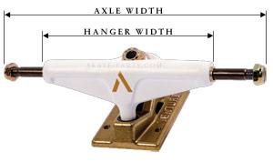 Hanger width vs Axle width
