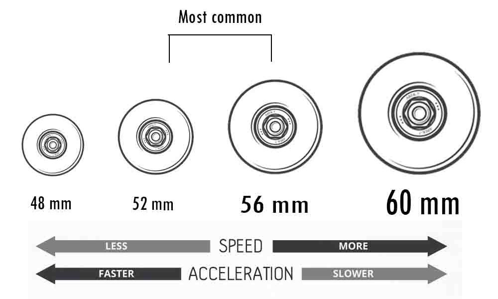 How to choose Skateboard Wheels? (Best Buying Guide)