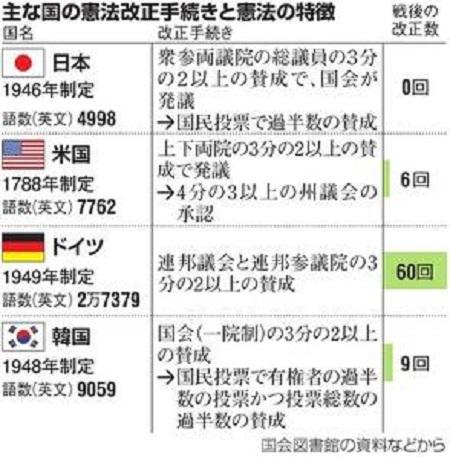 日本国憲法改正