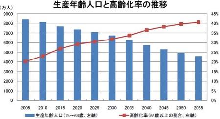 生産年齢人口と高齢化率