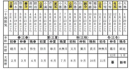 季語の季節対比表