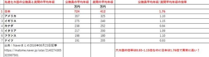 日本の公務員給与は高すぎる
