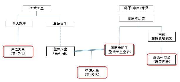 孝謙天皇家系図