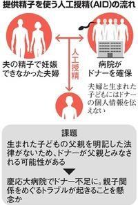 人工授精(AID)