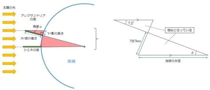エラトステネスの地球の半径算出方法