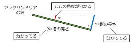 影の長さから角度を算出