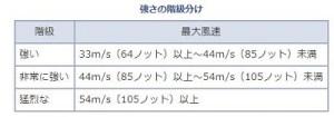 気象庁の台風の分類