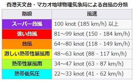 香港天文台の台風の分類