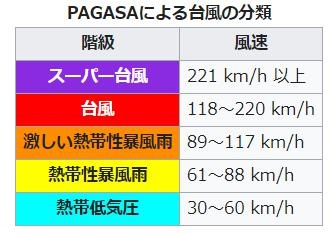 PAGASAの台風の分類
