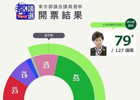 2017東京都議選