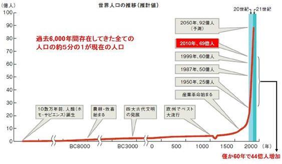 人口爆発グラフ