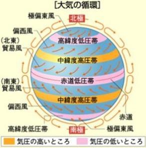 大気の循環