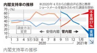 内閣支持率推移・毎日新聞