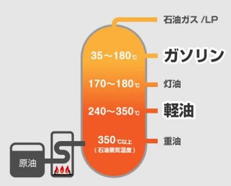 ガソリンと軽油と灯油