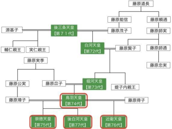 崇徳天皇系図