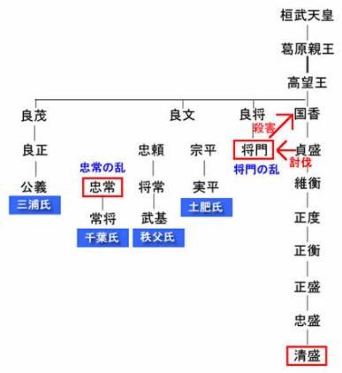 平将門・系図