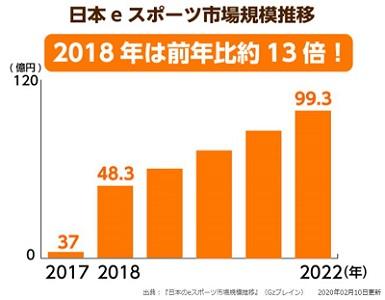 日本のeスポーツ市場規模