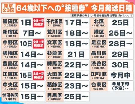 東京23区接種券送付状況