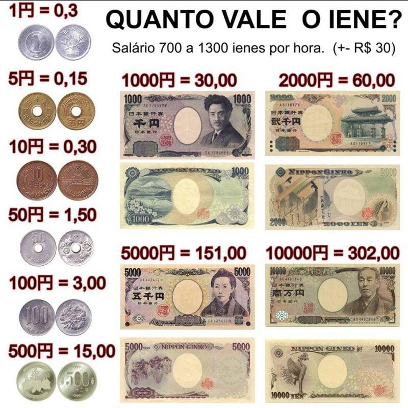 Monedas japonesas - conociendo el yen