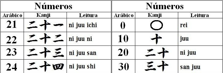 Números em japonês - Guia Completo