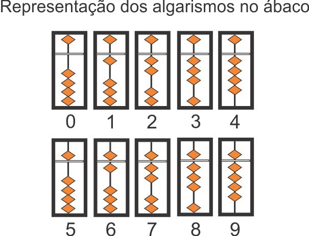 Soroban - what is a japanese abacus?