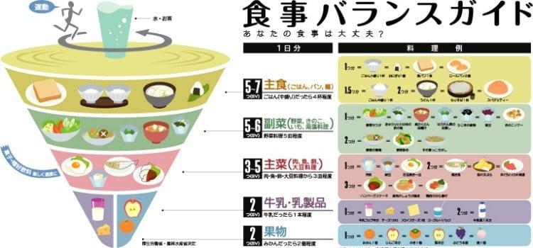 Pirâmide Alimentar Japonesa