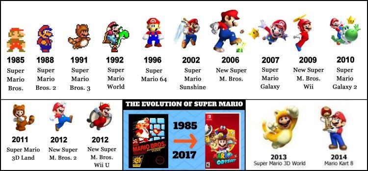 A história e curiosidades de Super Mario Bros - Suki Desu a30db111894