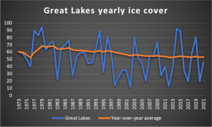 Great Lakes yearly ice cover.