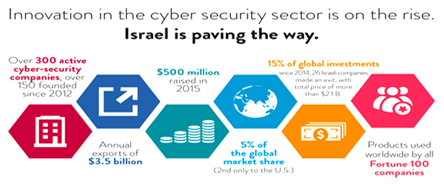 Innovation in the cyber security sector