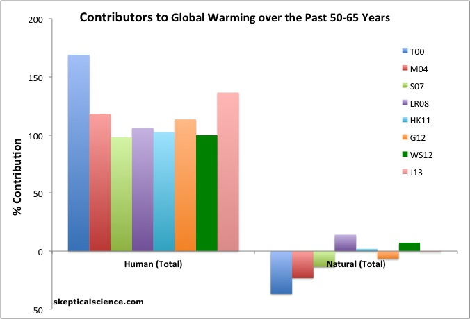 Contributions to climate change