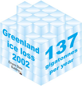 Empire State Building versus rate of ice loss from Greenland in 2002 to 2003