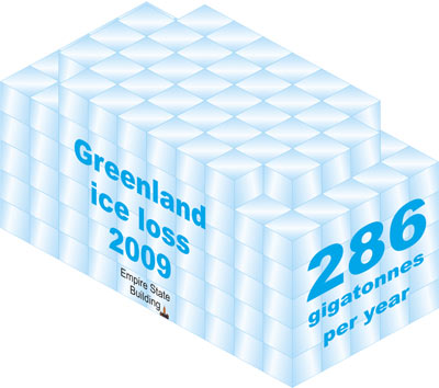Empire State Building versus rate of ice mass loss from Greenland over 2008 to 2009
