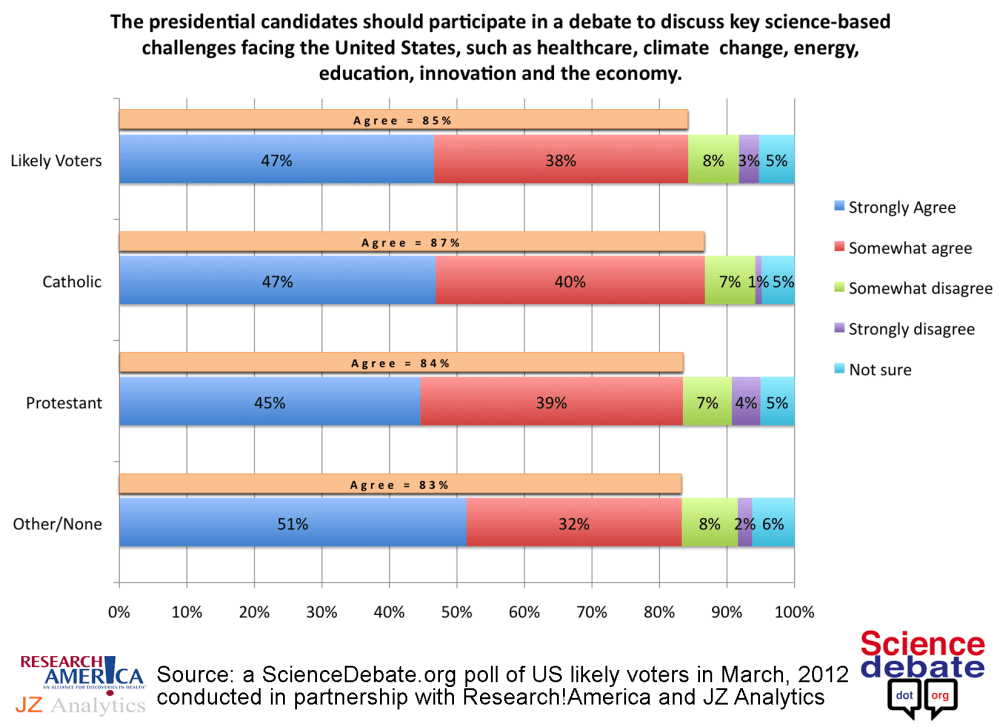 Even Most Religious Voters Want Candidates to Debate Science