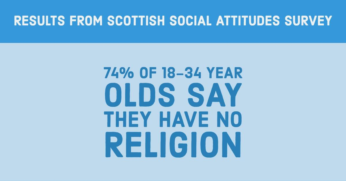 Scottish Social Attitudes Survey reveals highest ever proportion of non-religious
