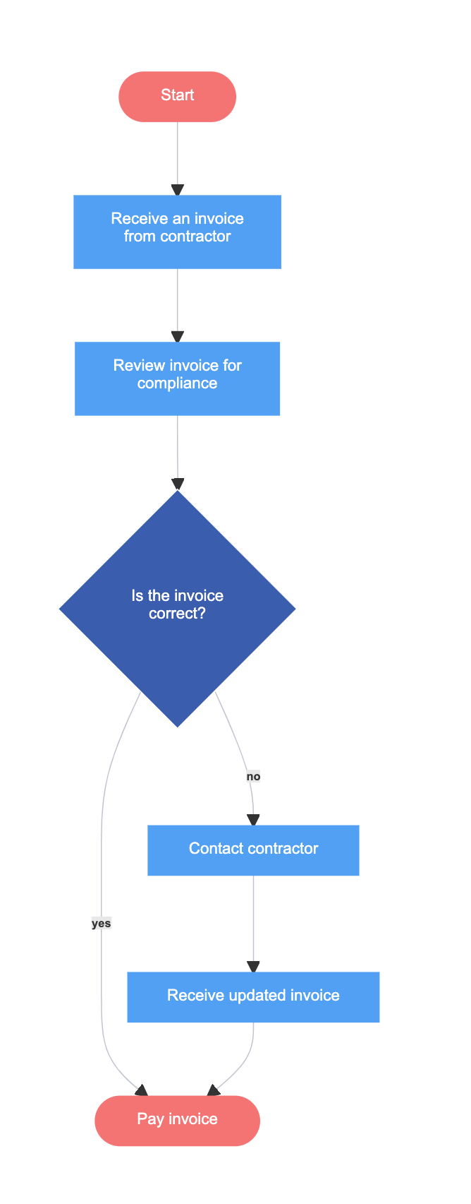 Invoice payment - Flowchart Example