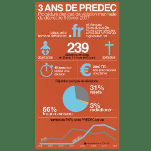 3 ans de procédure PREDEC relative aux noms de domaine en .FR